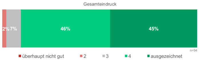 Fast 90 Prozent waren zufrieden oder sehr zufrieden